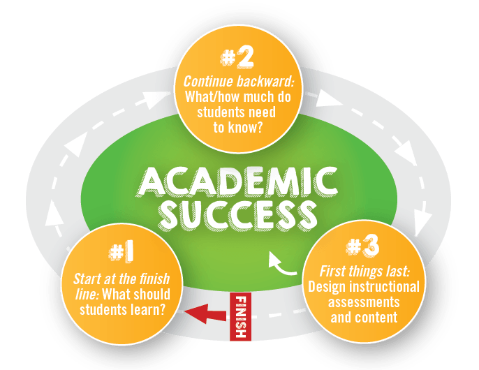 Achieve Academic Success