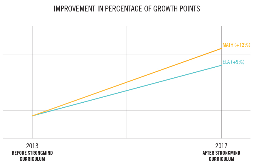 Percentage of Growth Points