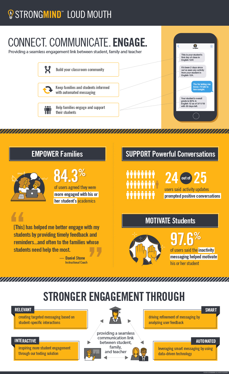 Engaging Students Inforgraphic